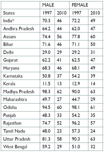 Infant mortality rate male vs female