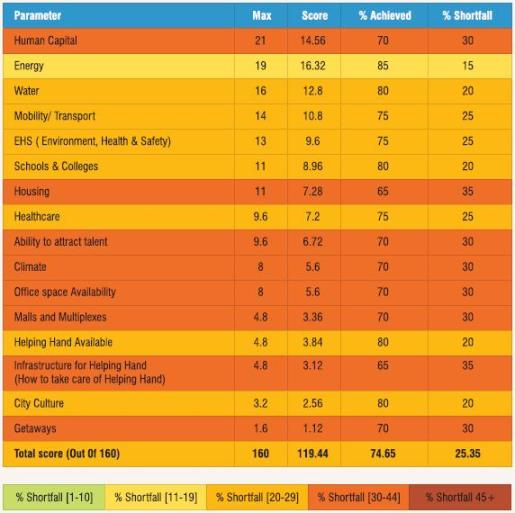 Ahmedabad ranking for different parameters