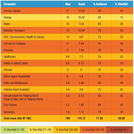 Vadodara ranking for different parameters
