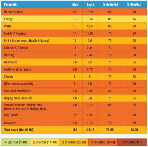 Vadodara ranking for different parameters