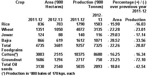 Area and production in 2012-13 compared to 2011-12