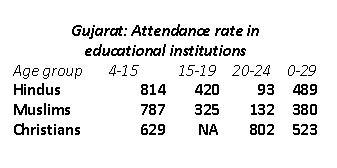 Attendance Gujarat