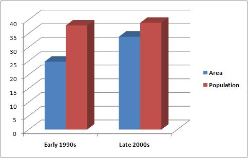 Percentage rise in highly and very highly vulnerability in Gujarat