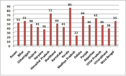 Percent BPL families taking advantage of RSBY scheme: Inter-state comparison