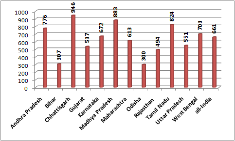 Proportion of slums with pucca roads (per 1000)