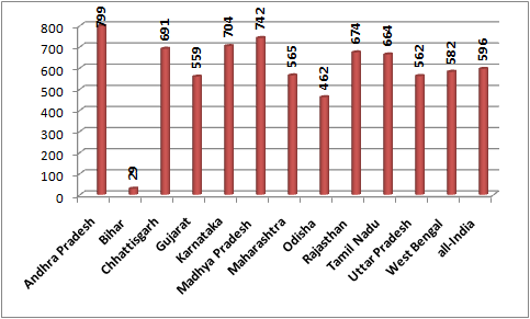 Proportion pucca houses (per 1000)