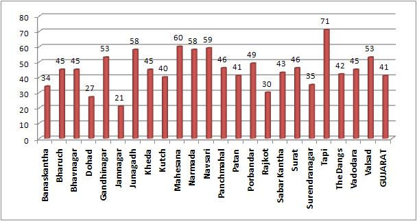 Percent of BPL families covered under RSBY across Gujarat's districts