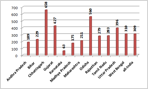 Proportion of slums without drainage (per 1000)