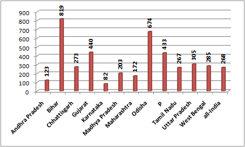 Proportion of slums without garbage disposal (per 1000)