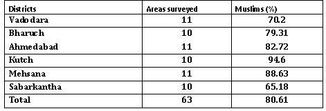 Areas surveyed with Muslim population