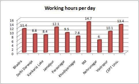 vendors hours