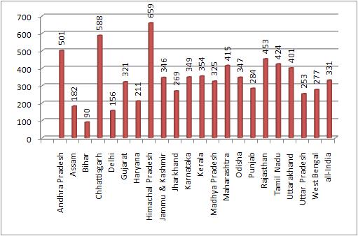 Female labour rate participation rate 2011-12 (per 1000)