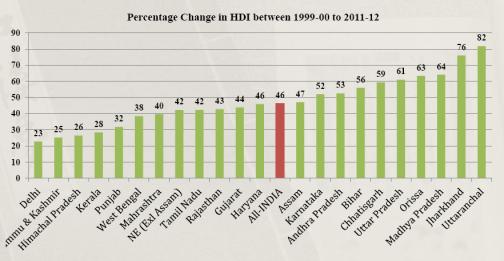HDI change
