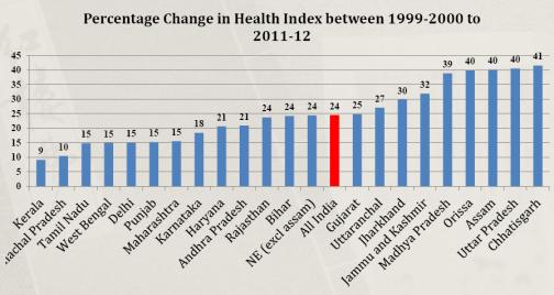 HDI health