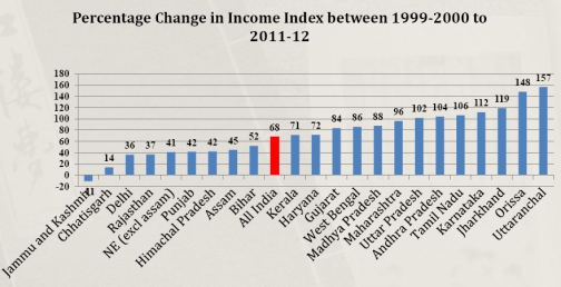 HDI income