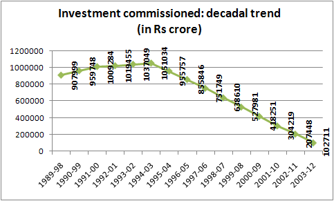 investment commissioned decadal