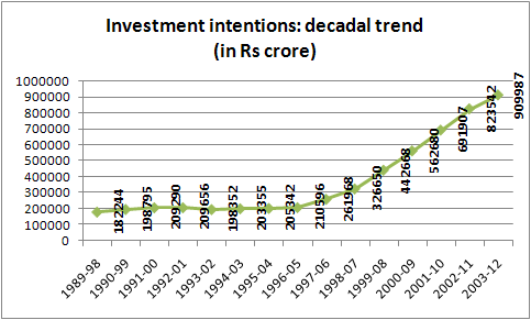 investment intention decadal