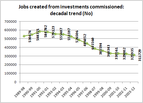 jobs created decadal