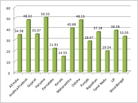 Percentage of workers employed through contractors by industry. Source: Annual Survey of Industry 2011-12