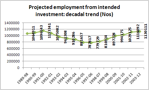 projected employment decadal