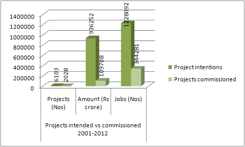 projects intended vs commissioned 2001-12