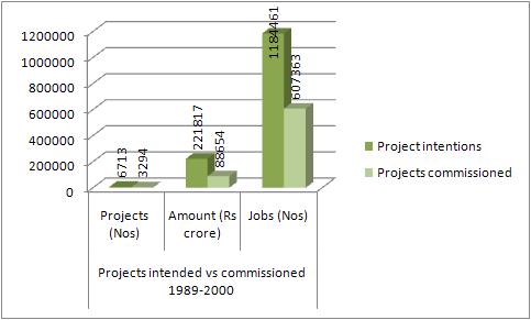 projects intended vs commissioned 89-2000