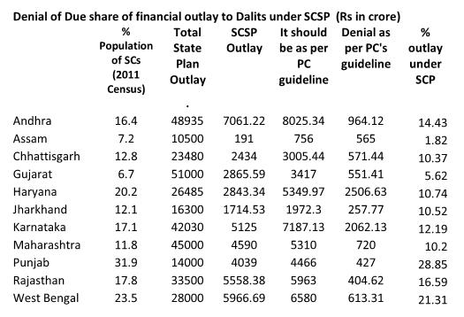 dalit budget1