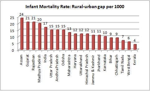 imr rural-urban divide