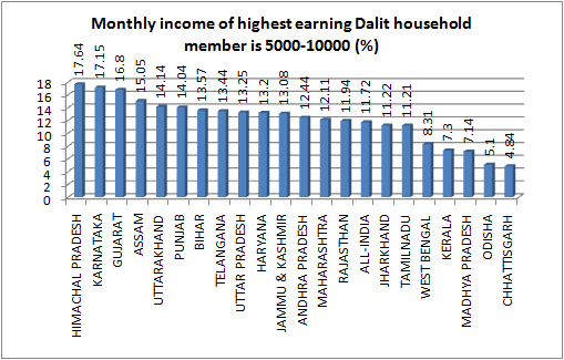 earning dalit 5000-10000