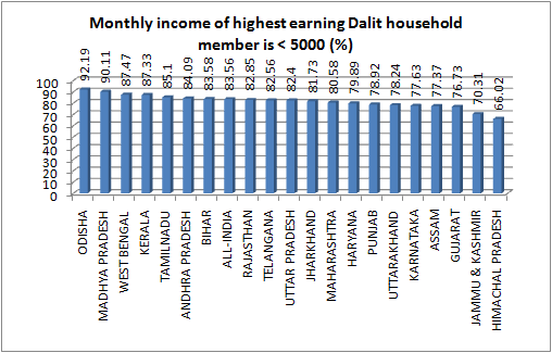 earning dalit 5000