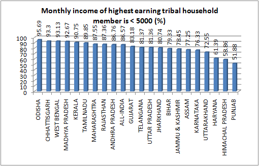 earning tribal 5000