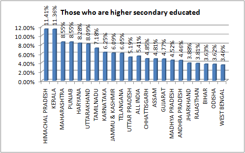 edu higher secondary]