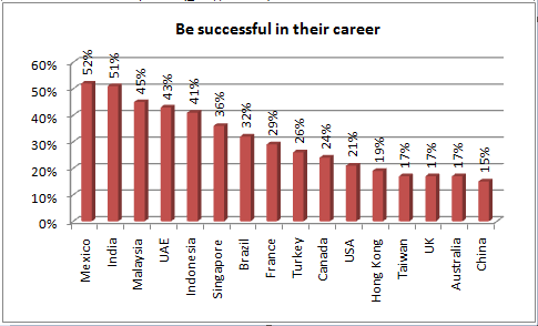 hsbc career corrected