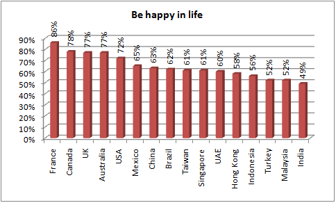 hsbc happy in life