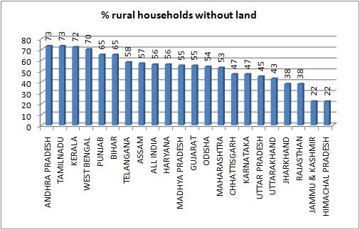 rural landless