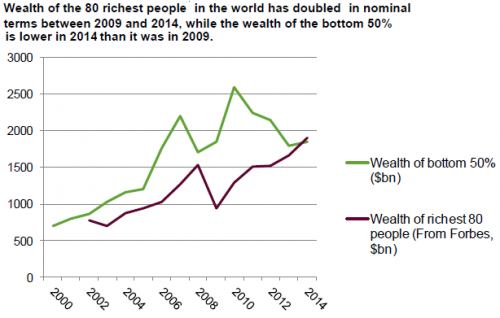 wealth rich poor
