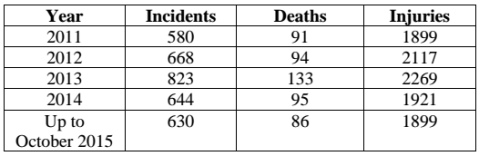 Statistics of incidents of communal conflicts, deaths and injuries in India, during last 5 years. Source: Ministry of Home Affairs, Government of India
