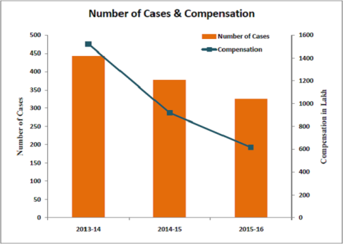 NHRC-Pending-Compensation_Number-of-cases-and-compensation
