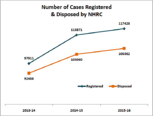 NHRC-Pending-Compensation_Number-of-cases-registered-and-disposed-by-NHRC