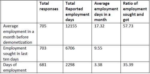 Demonetisation: Two-thirds of job seekers at Jaipur Chowktis