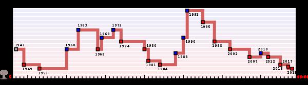 600px-Doomsday_Clock_graph.svg