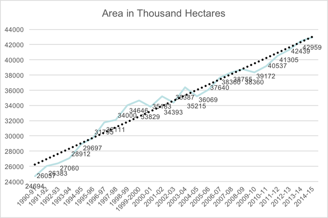 area-irrigated-by-groundwater-1990-91-to-2014-15