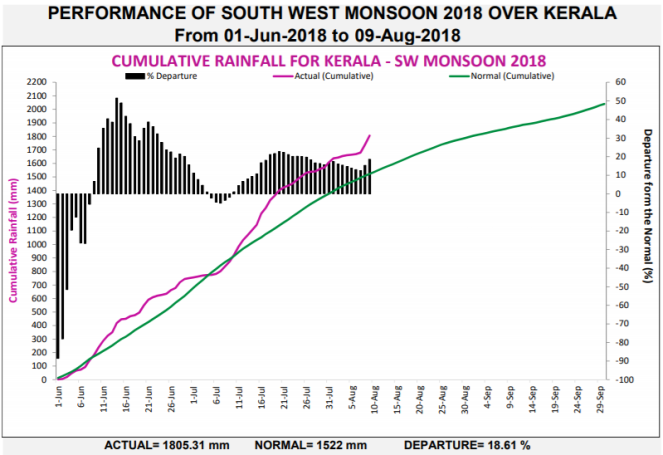 performance-of-sw-monsoon-2018-in-kerala