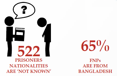 Problems faced by foreign nationals in Indian prisons at