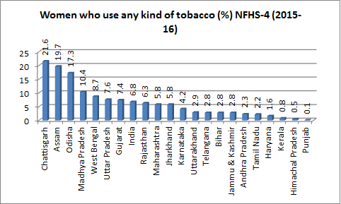 tobacco 2015-16 women