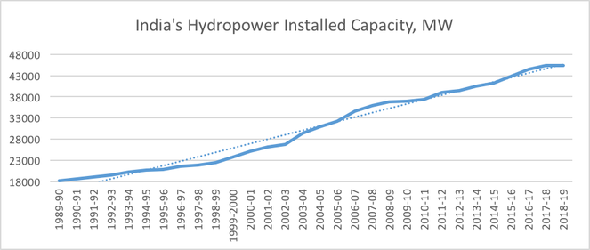 installed-capacity-0519