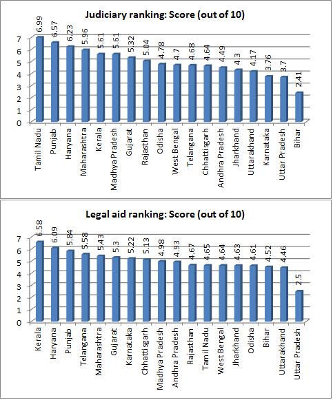 judiciary ranking
