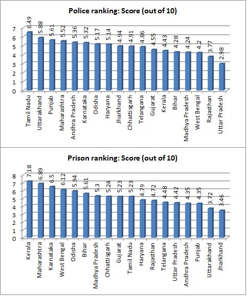 police ranking