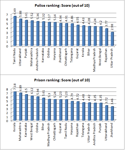 police ranking